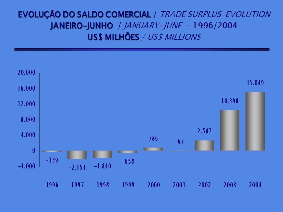EVOLUÇÃO DO SALDO COMERCIAL EVOLUÇÃO DO SALDO COMERCIAL / TRADE SURPLUS EVOLUTION JANEIRO-JUNHO JANEIRO-JUNHO / JANUARY-JUNE - 1996/2004 US$ MILHÕES U