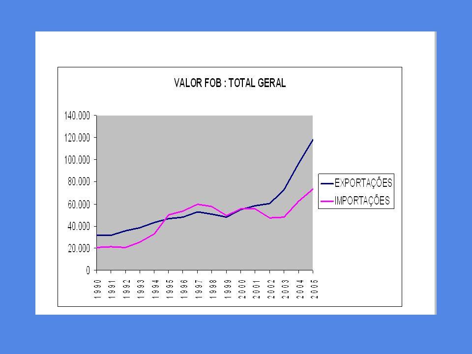 EXPORTAÇÃO BRASILEIRA POR FATOR AGREGADO MAIN PRODUCTS CATEGORIES OF BRAZILIAN EXPORTS PARTICIPAÇÃO % / PARTICIPAÇÃO % / % SHARE JANEIRO-JUNHO / – 2004 JANEIRO-JUNHO / JANUARY-JUNE – 2004 Manufaturados/ Manufactureds 53,2% Básicos/ Basics 31,5% Op.