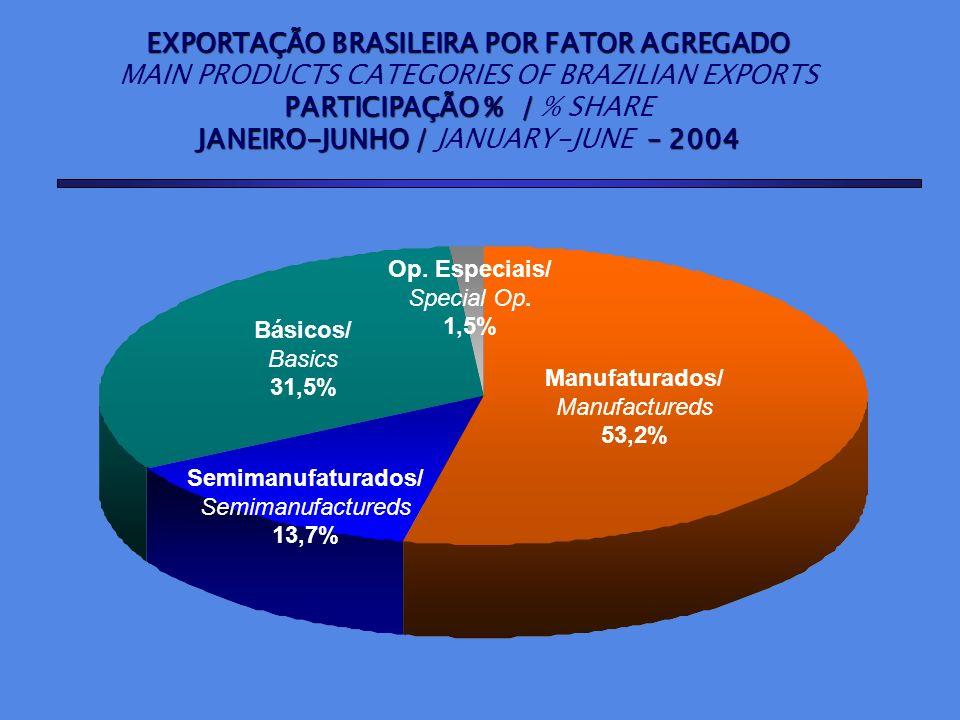 EXPORTAÇÃO BRASILEIRA POR FATOR AGREGADO MAIN PRODUCTS CATEGORIES OF BRAZILIAN EXPORTS PARTICIPAÇÃO % / PARTICIPAÇÃO % / % SHARE JANEIRO-JUNHO / – 200