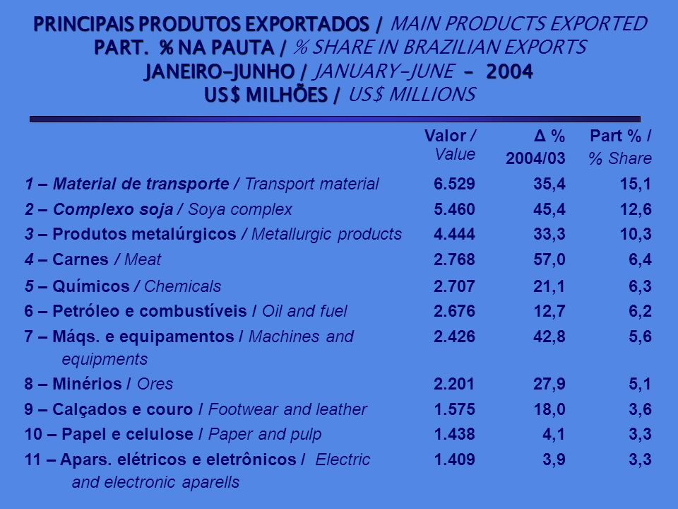 PRINCIPAIS PRODUTOS EXPORTADOS / PRINCIPAIS PRODUTOS EXPORTADOS / MAIN PRODUCTS EXPORTED PART. % NA PAUTA / PART. % NA PAUTA / % SHARE IN BRAZILIAN EX