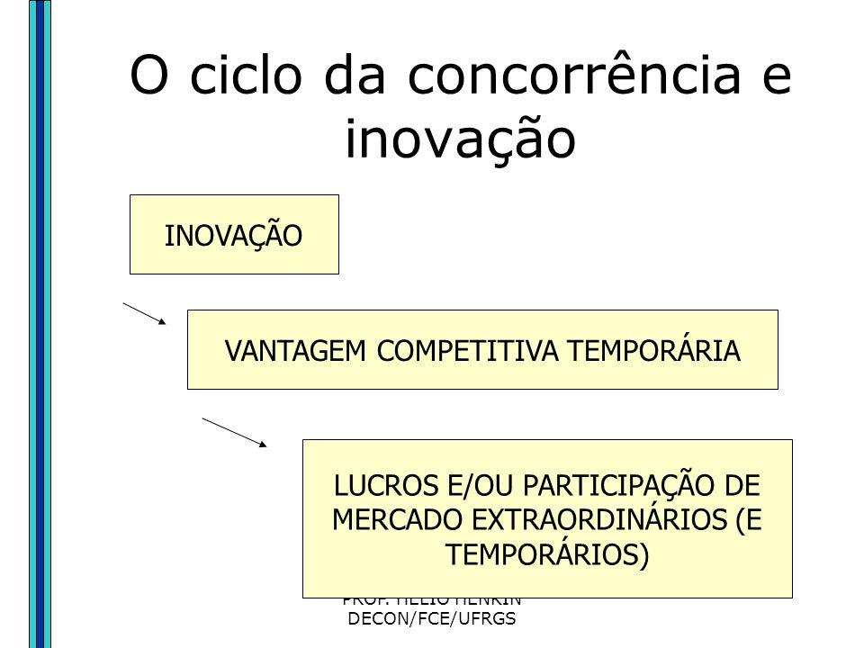 PROF. HÉLIO HENKIN DECON/FCE/UFRGS Concorrência e Inovação no Enfoque Shumpeteriano Os retornos crescentes à escala tendem a consolidar vantagens mono