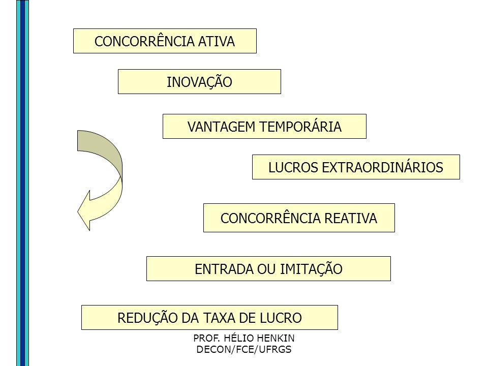 PROF. HÉLIO HENKIN DECON/FCE/UFRGS O ciclo da concorrência e inovação Concorrência ativa: produz assimetria através da inovação Concorrência reativa: