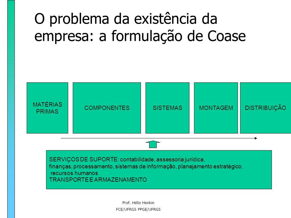Prof. Hélio Henkin FCE/UFRGS PPGE/UFRGS O problema da existência da empresa: a formulação de Coase O Escopo horizontal: deseconomias de escala determi