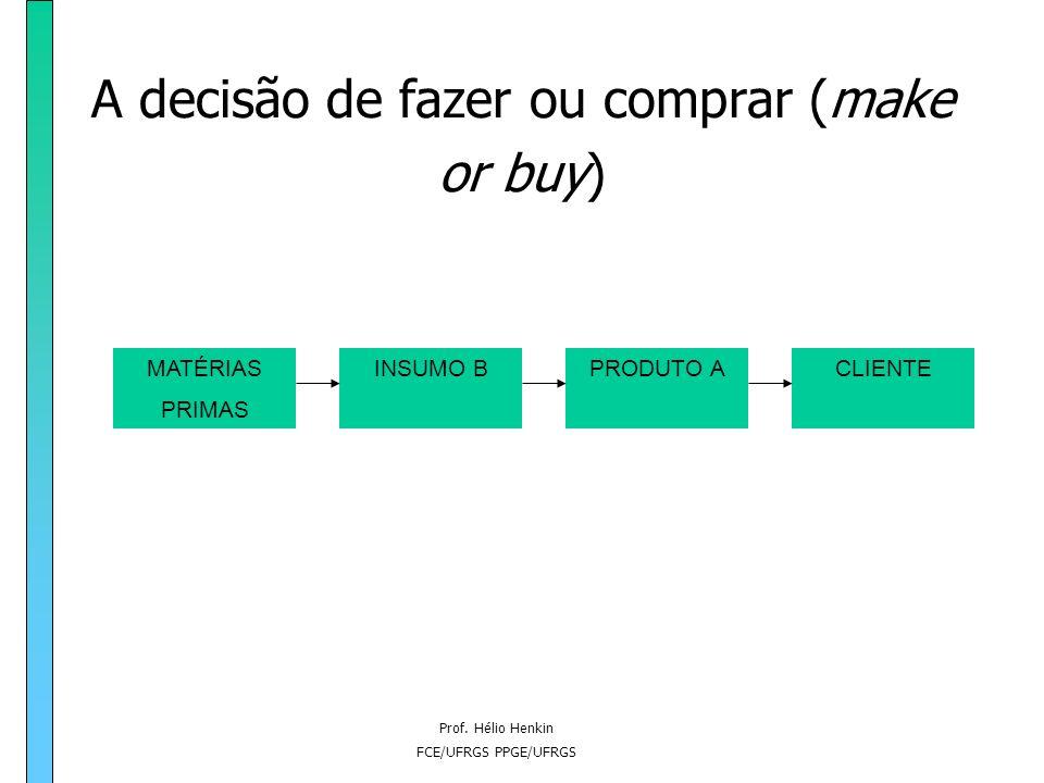 Prof. Hélio Henkin FCE/UFRGS PPGE/UFRGS A investigação sobre a natureza da firma e o desenvolvimento da teoria dos custos de transação Williamson: tra