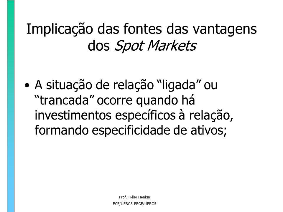 Prof. Hélio Henkin FCE/UFRGS PPGE/UFRGS Implicação das fontes das vantagens dos Spot Markets Se a fonte está associada a adaptação e minimização de cu