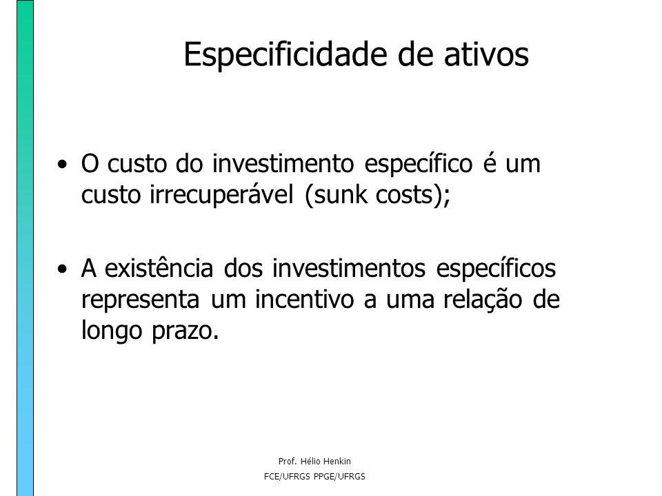 Prof. Hélio Henkin FCE/UFRGS PPGE/UFRGS Especificidade de ativos Quando a realização do potencial de ganhos de troca exige investimentos específicos,
