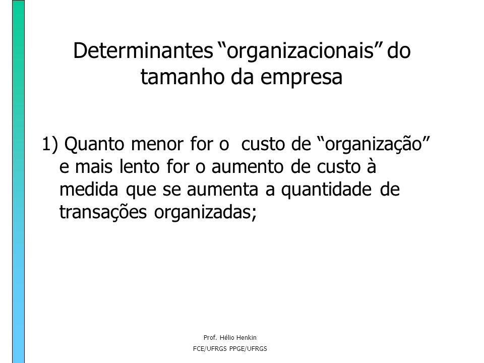 Prof. Hélio Henkin FCE/UFRGS PPGE/UFRGS Custos de Transação 3) Dificuldades para estabelecer especificações no suprimento de bens e serviços em contra