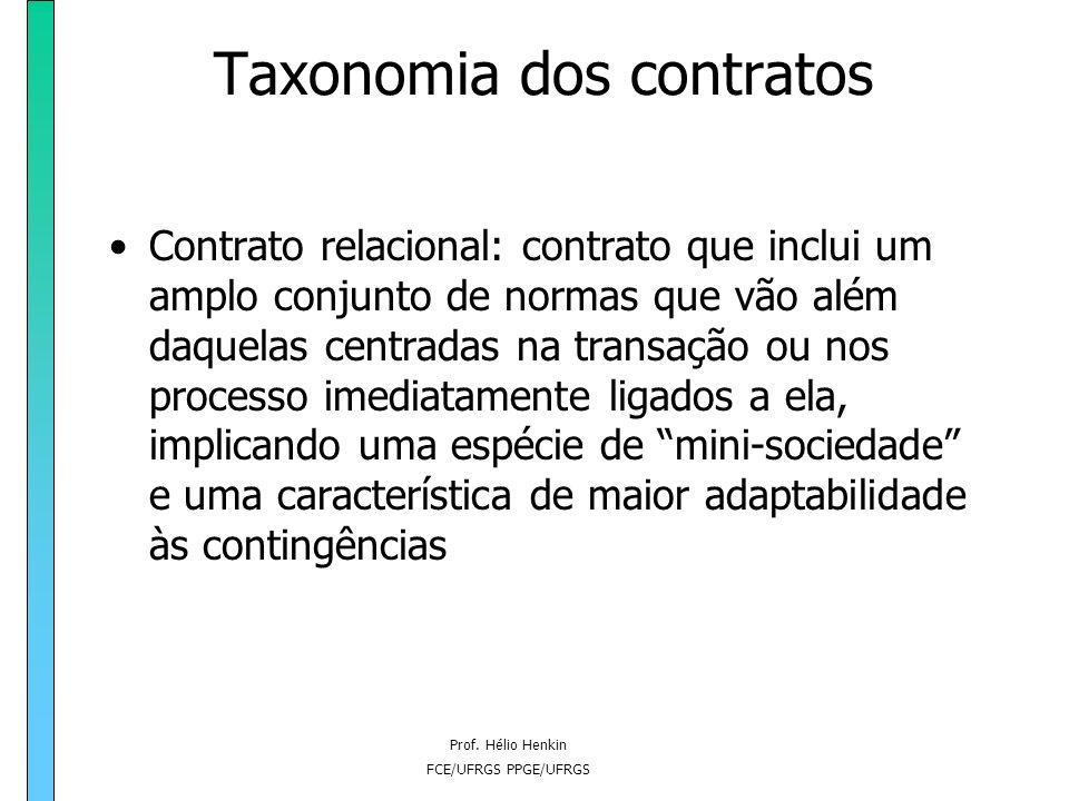 Prof. Hélio Henkin FCE/UFRGS PPGE/UFRGS Taxonomia dos contratos Contrato neoclássico: contrato que introduz flexibilidade através da presença de uma t