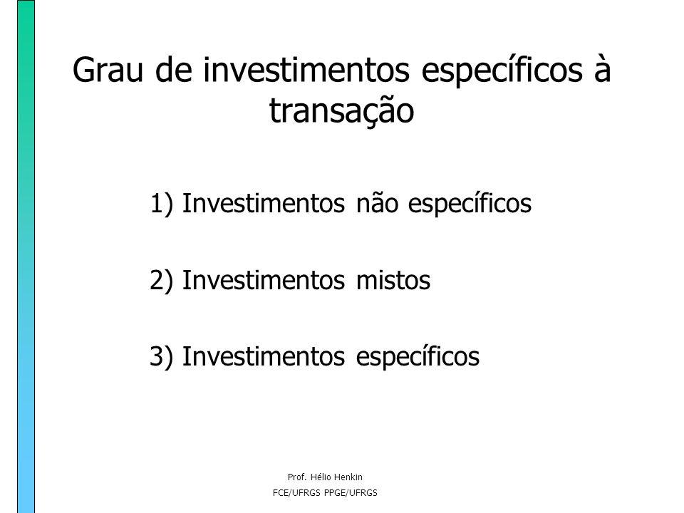 Prof. Hélio Henkin FCE/UFRGS PPGE/UFRGS Freqüência das transações 1)Única 2)Ocasional 3)Recorrente