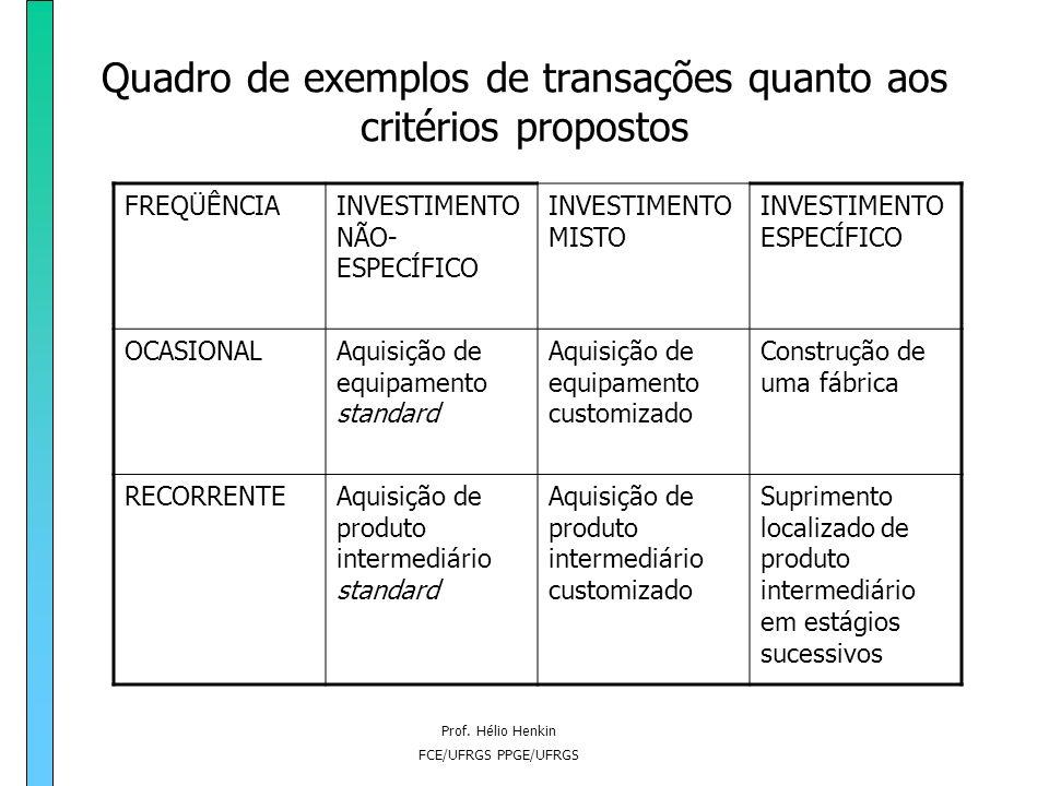 Prof. Hélio Henkin FCE/UFRGS PPGE/UFRGS Grau de investimentos específicos à transação 1) Investimentos não específicos 2) Investimentos mistos 3) Inve