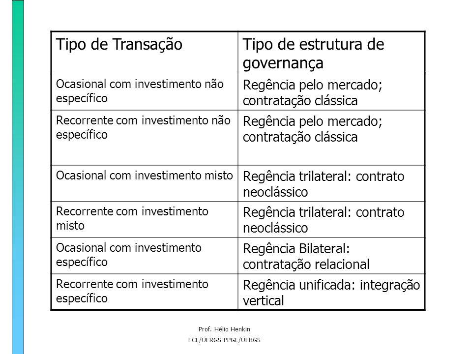 Prof. Hélio Henkin FCE/UFRGS PPGE/UFRGS Estruturas de governança das transações Formas organizacionais e contratuais