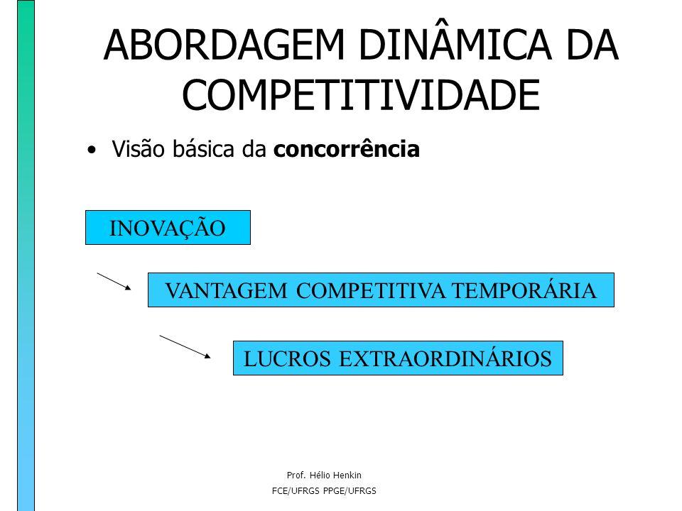 Prof. Hélio Henkin FCE/UFRGS PPGE/UFRGS 1.2 Conceitos de Competitividade e Dimensões da Competitividade Empresarial