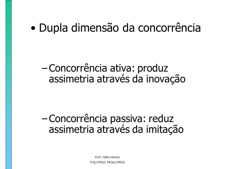 Prof. Hélio Henkin FCE/UFRGS PPGE/UFRGS INOVAÇÃO Diferenciação de produto Modificações no design Promoção e imagem associada Novos produtos Novos proc