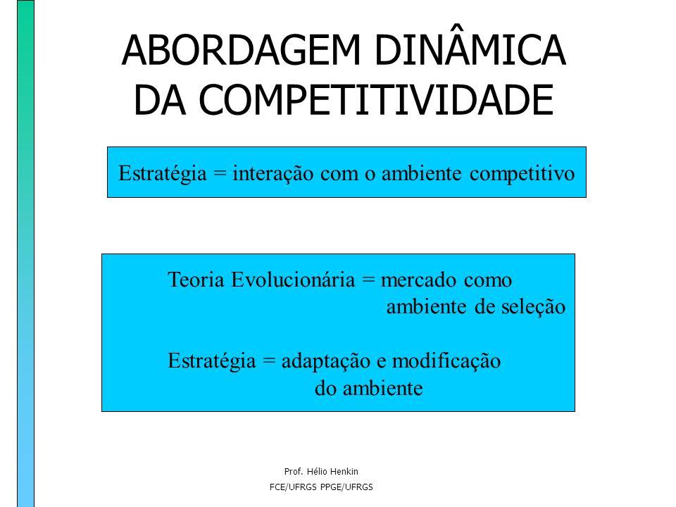 Prof. Hélio Henkin FCE/UFRGS PPGE/UFRGS ABORDAGEM DINÂMICA DA COMPETITIVIDADE Estratégia Interação no Ambiente Condicionantes do Ambiente formulação d