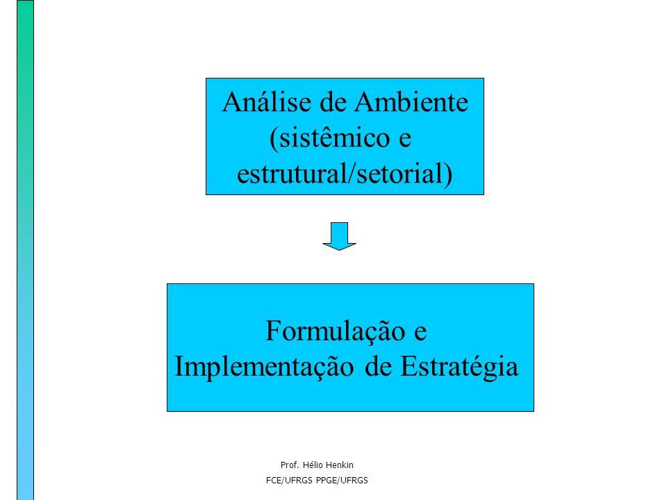 Prof. Hélio Henkin FCE/UFRGS PPGE/UFRGS ABORDAGEM DINÂMICA DA COMPETITIVIDADE A estratégia para adaptação e/ou modificação do ambiente é condicionada