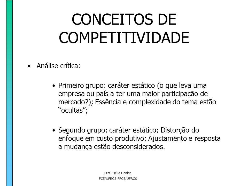 Prof. Hélio Henkin FCE/UFRGS PPGE/UFRGS CONCEITOS DE COMPETITIVIDADE Segundo grupo: a competitividade como eficiência (conceitos ex-ante). A competiti