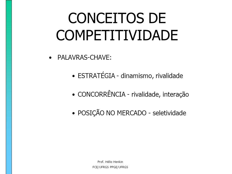Prof. Hélio Henkin FCE/UFRGS PPGE/UFRGS CONCEITOS DE COMPETITIVIDADE A COMPETITIVADE na abordagem dinâmica: Proposição alternativa: a competitividade