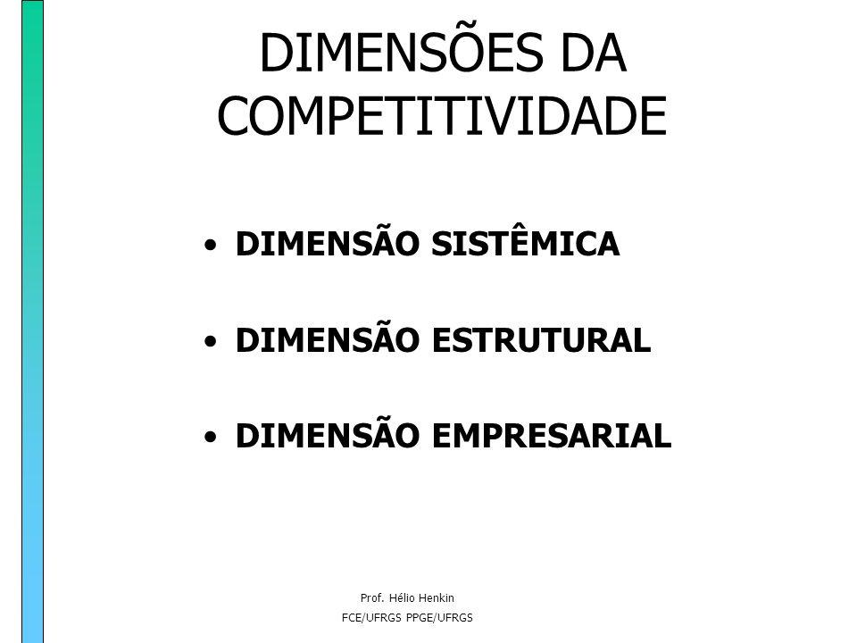Prof. Hélio Henkin FCE/UFRGS PPGE/UFRGS CONCEITOS DE COMPETITIVIDADE PALAVRAS-CHAVE: ESTRATÉGIA - dinamismo, rivalidade CONCORRÊNCIA - rivalidade, int