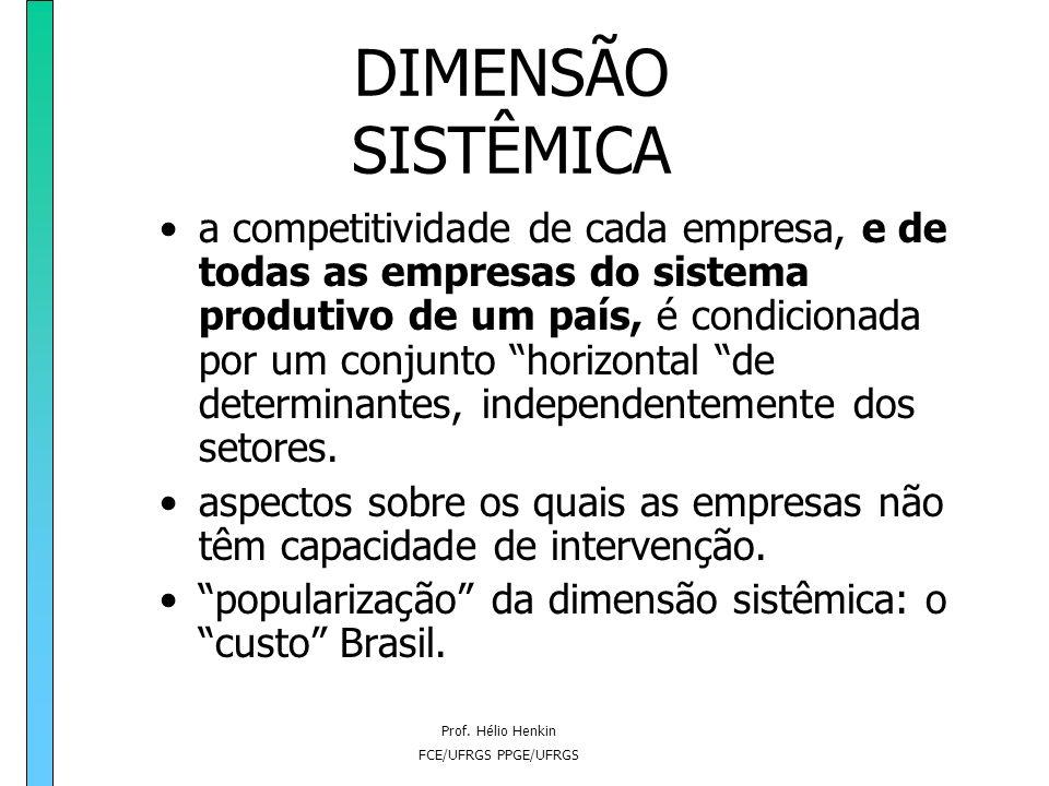 Prof. Hélio Henkin FCE/UFRGS PPGE/UFRGS DIMENSÕES DA COMPETITIVIDADE DIMENSÃO SISTÊMICA DIMENSÃO ESTRUTURAL DIMENSÃO EMPRESARIAL