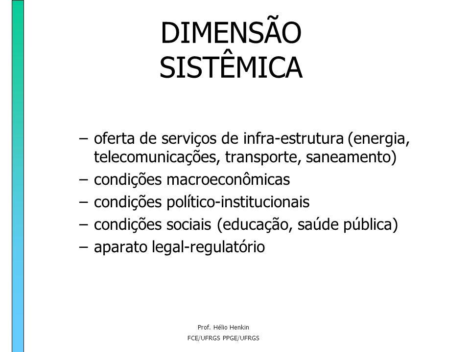 Prof. Hélio Henkin FCE/UFRGS PPGE/UFRGS DIMENSÃO SISTÊMICA a competitividade de cada empresa, e de todas as empresas do sistema produtivo de um país,