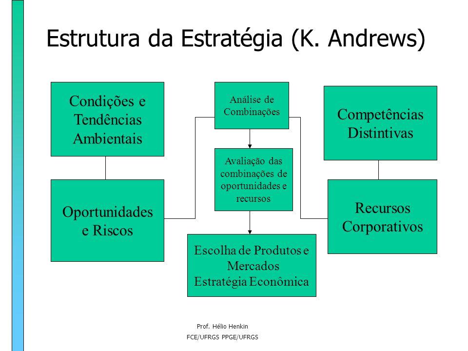 Prof. Hélio Henkin FCE/UFRGS PPGE/UFRGS Origens da estratégia A evolução do tratamento da estratégia na escolas de negócios (gestão): –Anos 60: foco n