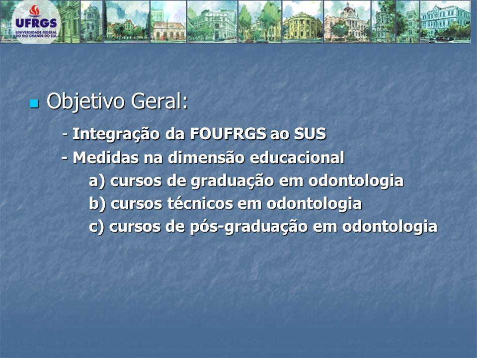 Objetivo Geral: Objetivo Geral: - Integração da FOUFRGS ao SUS - Integração da FOUFRGS ao SUS - Medidas na dimensão educacional - Medidas na dimensão