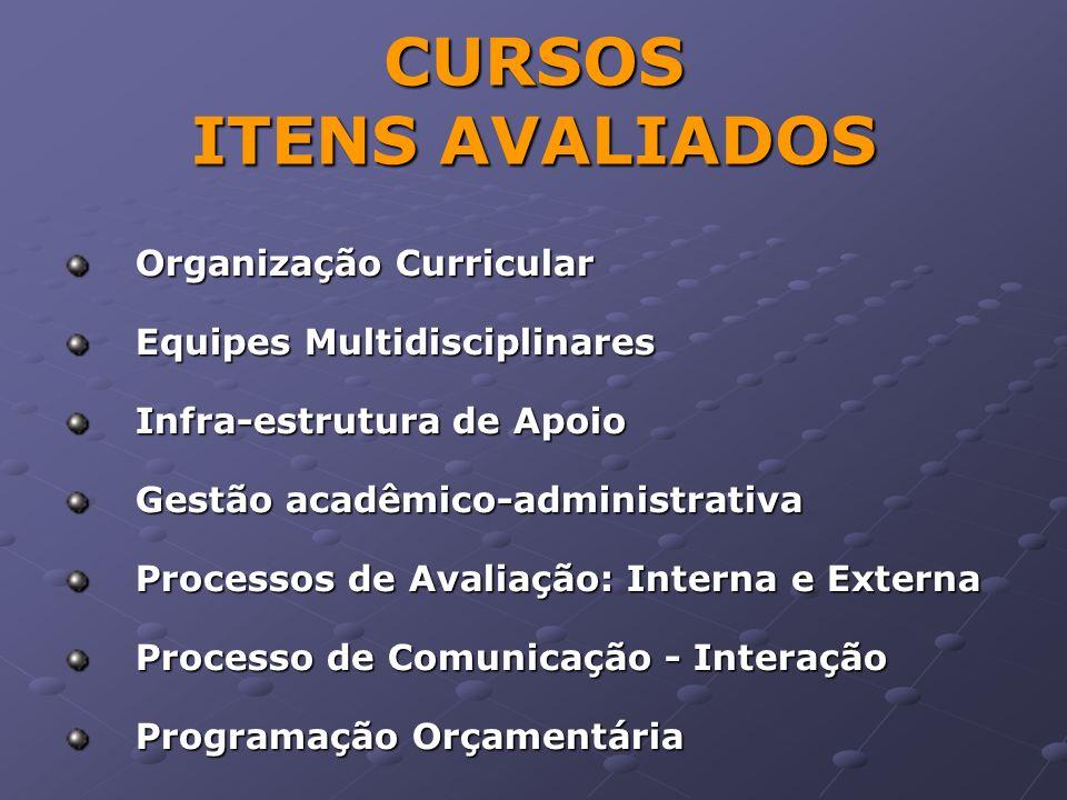 CURSOS ITENS AVALIADOS Organização Curricular Equipes Multidisciplinares Infra-estrutura de Apoio Gestão acadêmico-administrativa Processos de Avaliação: Interna e Externa Processo de Comunicação - Interação Programação Orçamentária