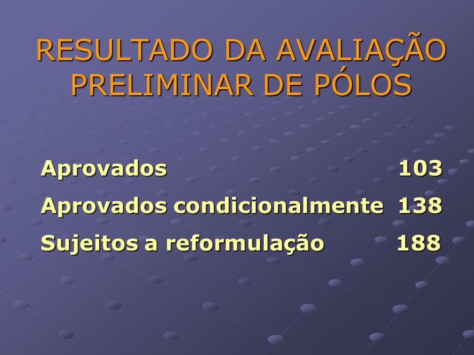 RESULTADO DA AVALIAÇÃO PRELIMINAR DE PÓLOS Aprovados 103 Aprovados condicionalmente 138 Sujeitos a reformulação 188