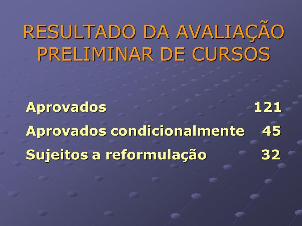 RESULTADO DA AVALIAÇÃO PRELIMINAR DE CURSOS Aprovados 121 Aprovados condicionalmente 45 Sujeitos a reformulação 32