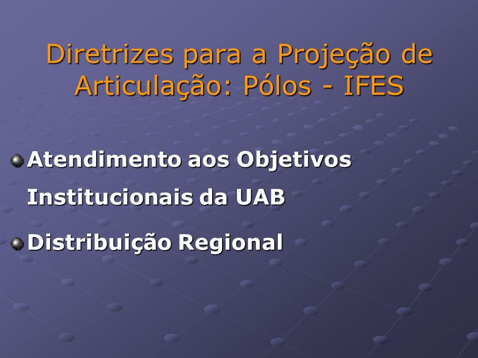 Atendimento aos Objetivos Institucionais da UAB Distribuição Regional Diretrizes para a Projeção de Articulação: Pólos - IFES