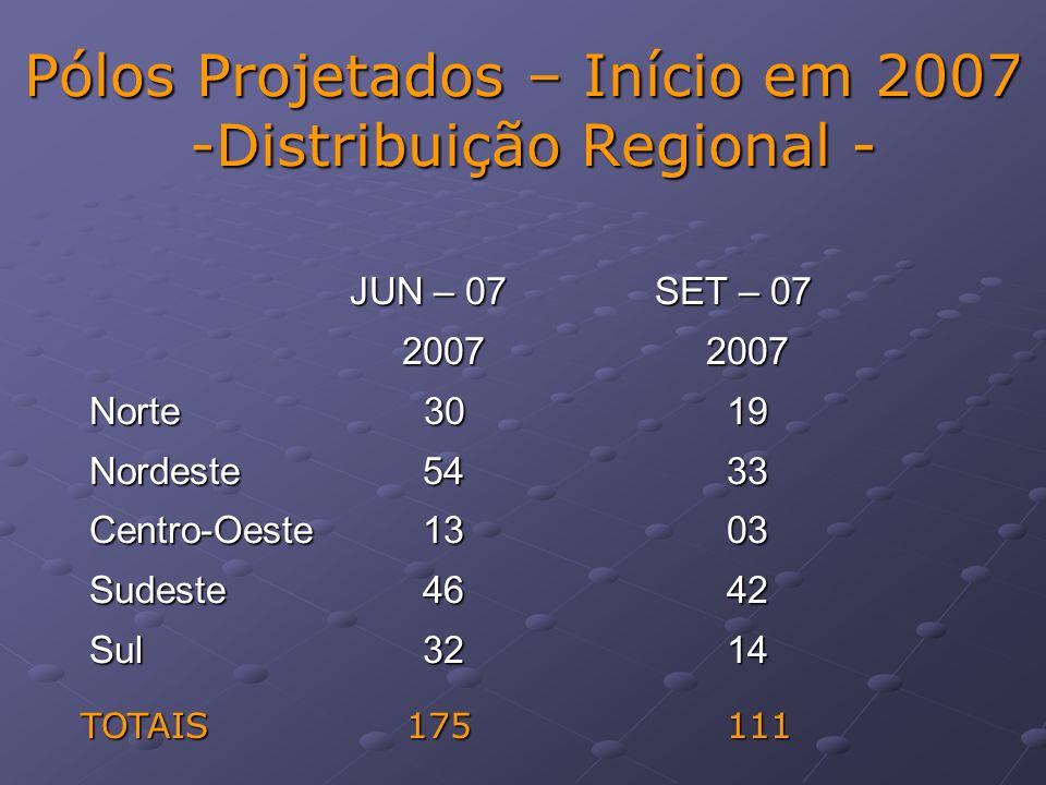 Pólos Projetados – Início em 2007 -Distribuição Regional - JUN – 07 SET – 07 JUN – 07 SET – 07 2007 2007 Norte 30 19 Nordeste 54 33 Centro-Oeste 13 03 Sudeste 46 42 Sul 32 14 TOTAIS 175 111