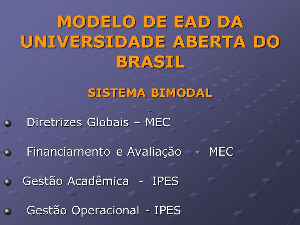 MODELO DE EAD DA UNIVERSIDADE ABERTA DO BRASIL SISTEMA BIMODAL Diretrizes Globais – MEC Diretrizes Globais – MEC Financiamento e Avaliação - MEC Financiamento e Avaliação - MEC Gestão Acadêmica - IPES Gestão Acadêmica - IPES Gestão Operacional - IPES Gestão Operacional - IPES