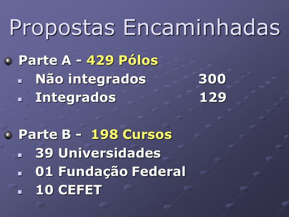 Segunda Etapa da Avaliação Realizada uma projeção de possibilidades de articulação entre Pólos e IFES Meta de implementação de 300 Pólos em 2007