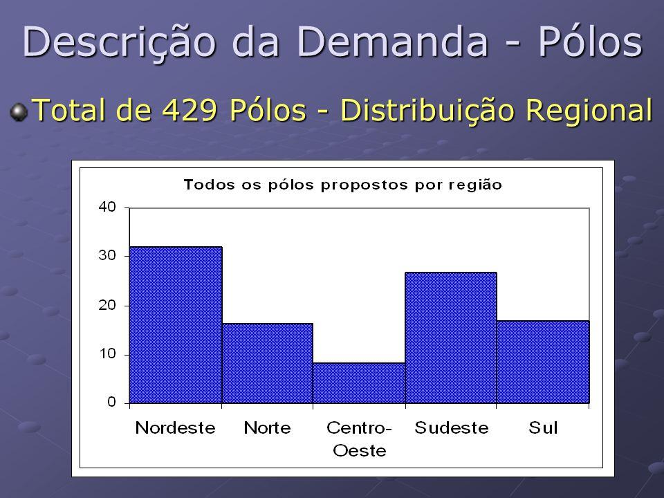 Descrição da Demanda - Pólos Total de 429 Pólos - Distribuição Regional