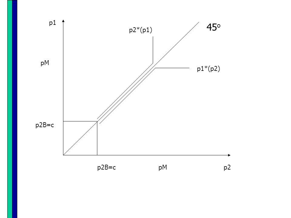 O equilíbrio de Nash-Bertrand corresponde às escolhas p1 = p2 = c; O paradoxo de Bertrand: bastam duas empresas para se atingir o equilíbrio de concorrência perfeita quando há concorrência em preços!