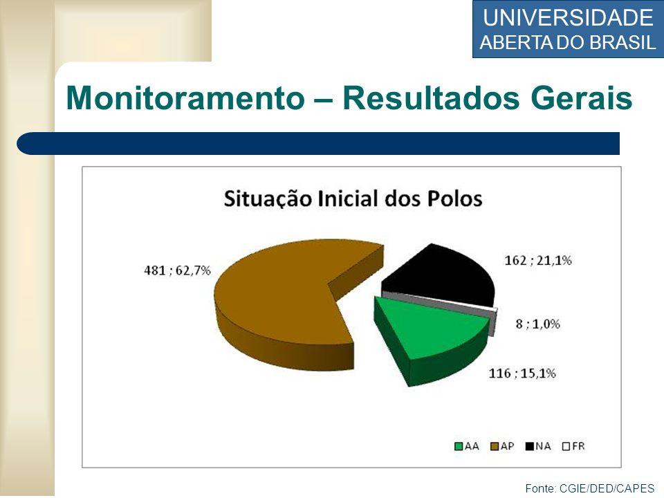 UNIVERSIDADE ABERTA DO BRASIL Fonte: CGIE/DED/CAPES Monitoramento – Resultados Gerais