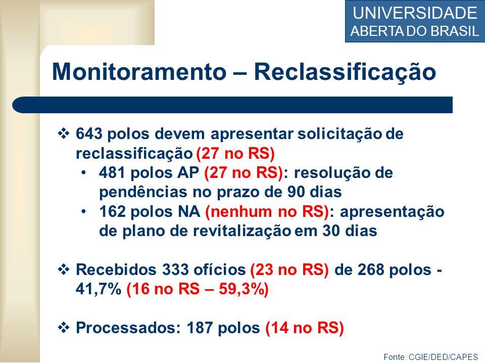 UNIVERSIDADE ABERTA DO BRASIL Monitoramento – Reclassificação 643 polos devem apresentar solicitação de reclassificação (27 no RS) 481 polos AP (27 no