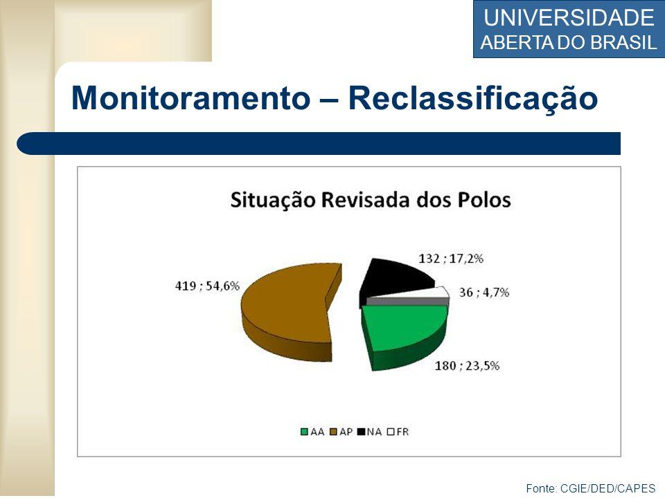 UNIVERSIDADE ABERTA DO BRASIL Monitoramento – Reclassificação Fonte: CGIE/DED/CAPES