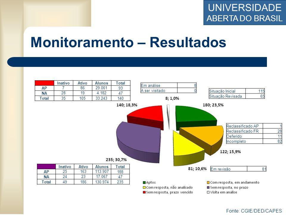 UNIVERSIDADE ABERTA DO BRASIL Monitoramento – Resultados Fonte: CGIE/DED/CAPES Reclassificado AP1 Reclassificado FR28 Deferido11 Incompleto82 Situação