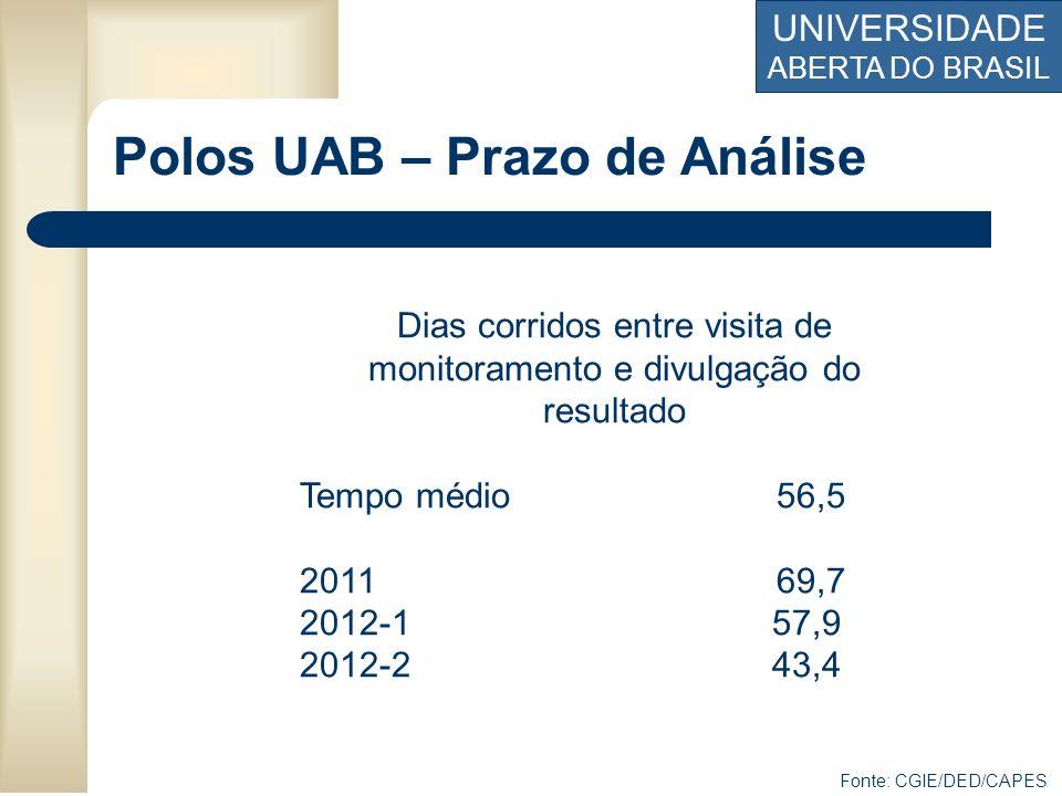 UNIVERSIDADE ABERTA DO BRASIL Polos UAB – Prazo de Análise Dias corridos entre visita de monitoramento e divulgação do resultado Tempo médio 56,5 2011