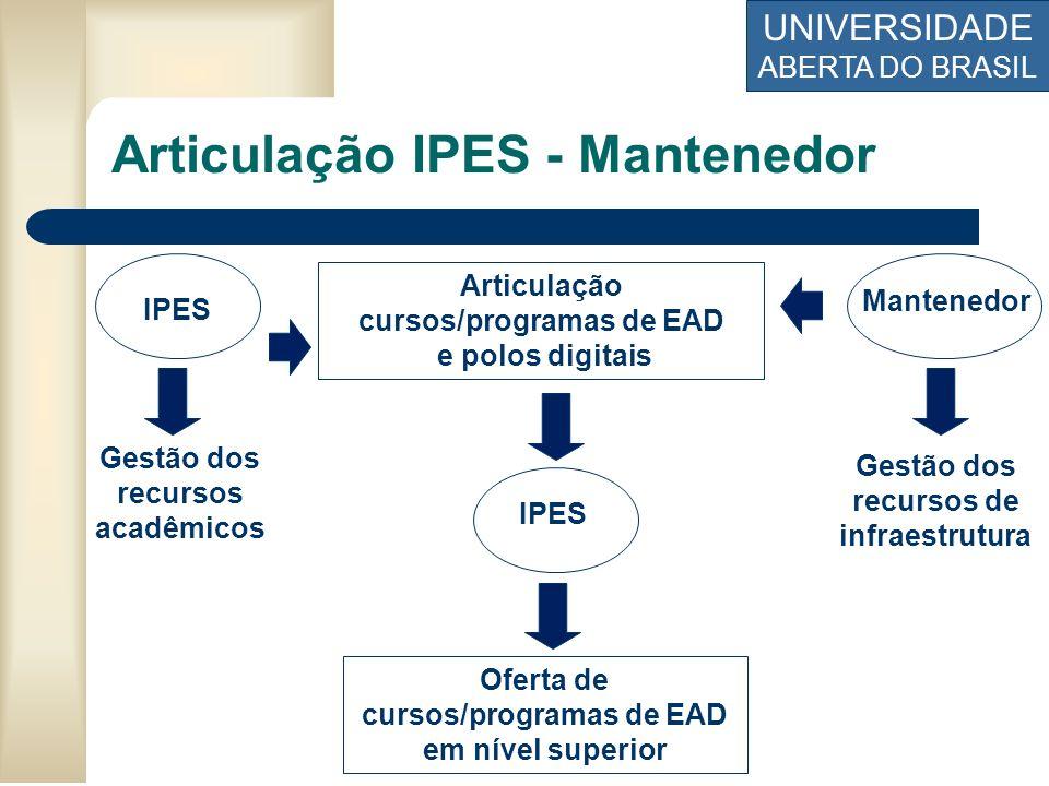 UNIVERSIDADE ABERTA DO BRASIL Oferta de cursos/programas de EAD em nível superior Gestão dos recursos de infraestrutura Gestão dos recursos acadêmicos