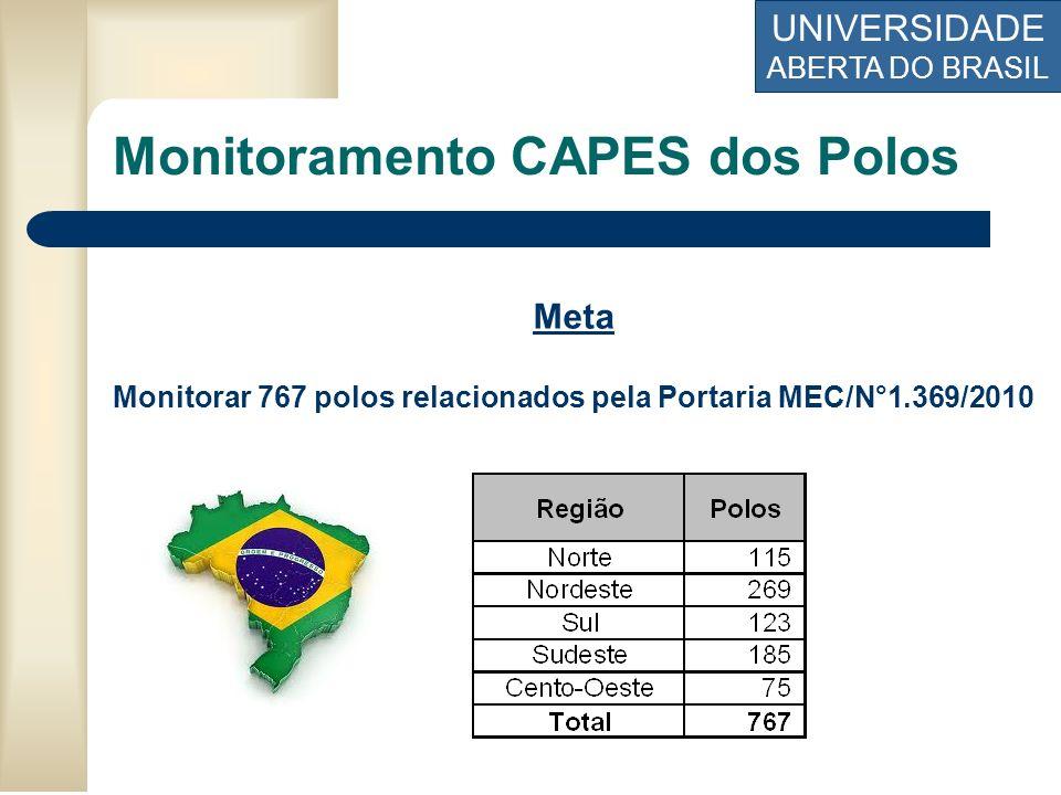 UNIVERSIDADE ABERTA DO BRASIL Meta Monitorar 767 polos relacionados pela Portaria MEC/N°1.369/2010 Monitoramento CAPES dos Polos