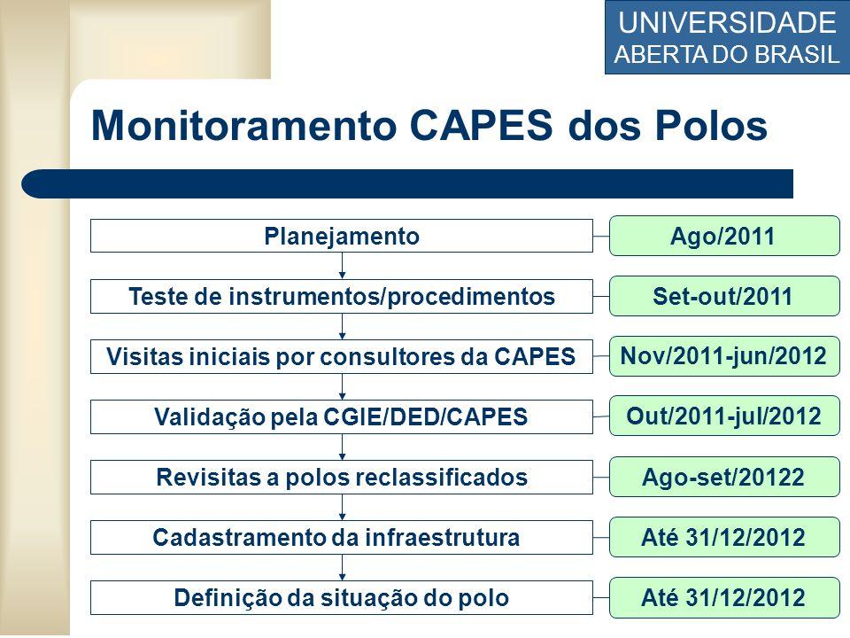 UNIVERSIDADE ABERTA DO BRASIL Monitoramento CAPES dos Polos Planejamento Teste de instrumentos/procedimentos Validação pela CGIE/DED/CAPES Visitas ini