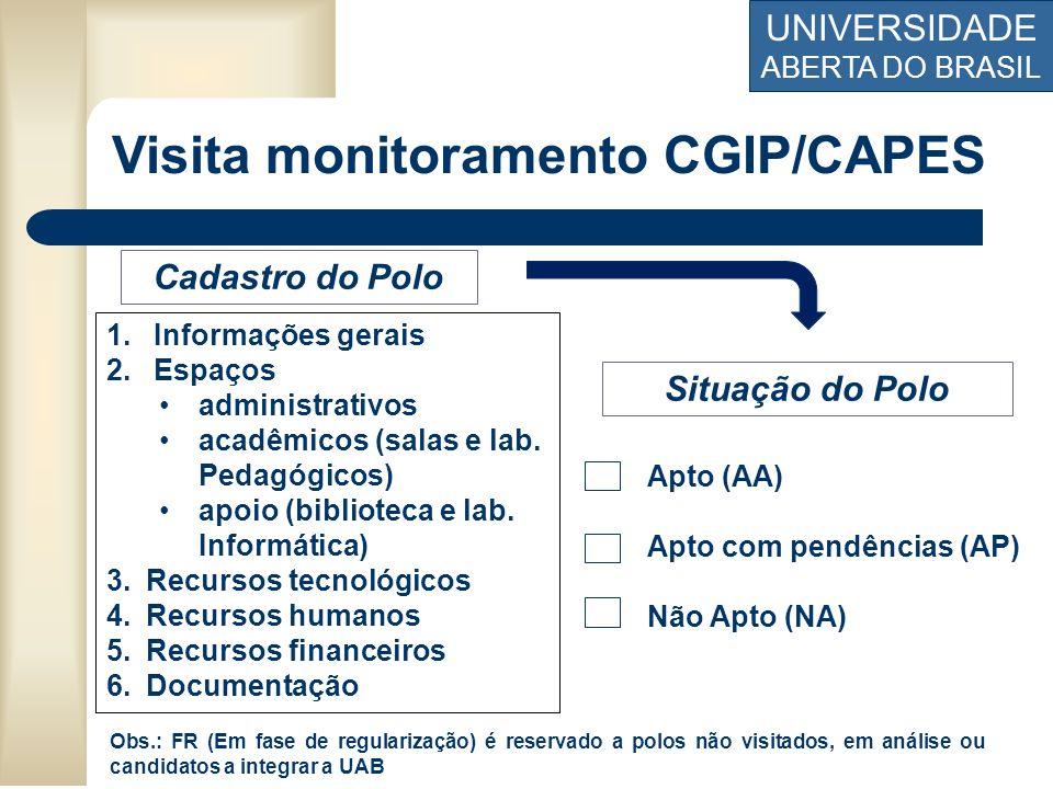 UNIVERSIDADE ABERTA DO BRASIL Visita monitoramento CGIP/CAPES 1. Informações gerais 2. Espaços administrativos acadêmicos (salas e lab. Pedagógicos) a