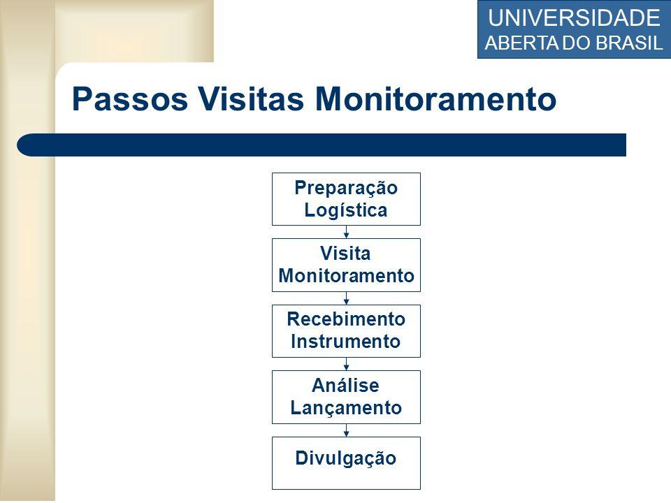 UNIVERSIDADE ABERTA DO BRASIL Passos Visitas Monitoramento Preparação Logística Visita Monitoramento Divulgação Análise Lançamento Recebimento Instrum