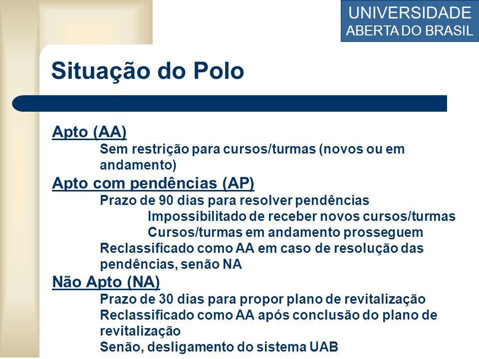 UNIVERSIDADE ABERTA DO BRASIL Situação do Polo Apto (AA) Sem restrição para cursos/turmas (novos ou em andamento) Apto com pendências (AP) Prazo de 90