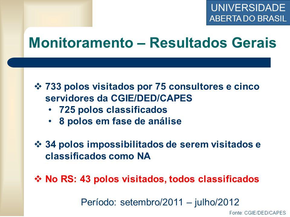 UNIVERSIDADE ABERTA DO BRASIL Monitoramento – Resultados Gerais 733 polos visitados por 75 consultores e cinco servidores da CGIE/DED/CAPES 725 polos