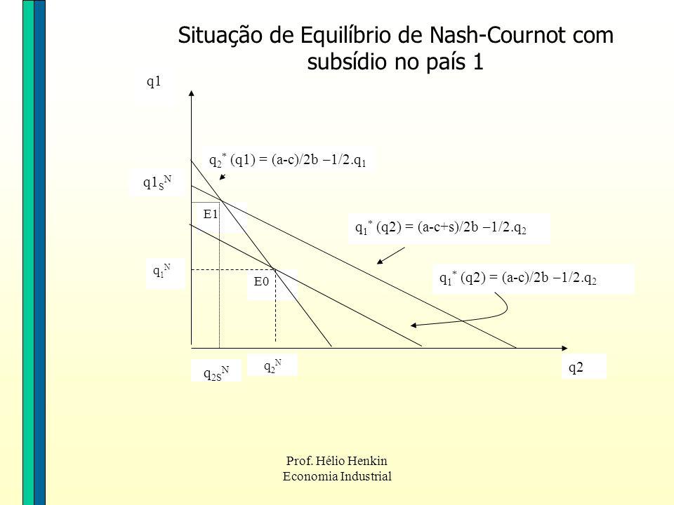 Prof. Hélio Henkin Economia Industrial E1 E0 q2 q1 q2Nq2N q1N q1N q 1 * (q2) = (a-c)/2b –1/2.q 2 q 2 * (q1) = (a-c)/2b –1/2.q 1 q 1 * (q2) = (a-c+s)/2