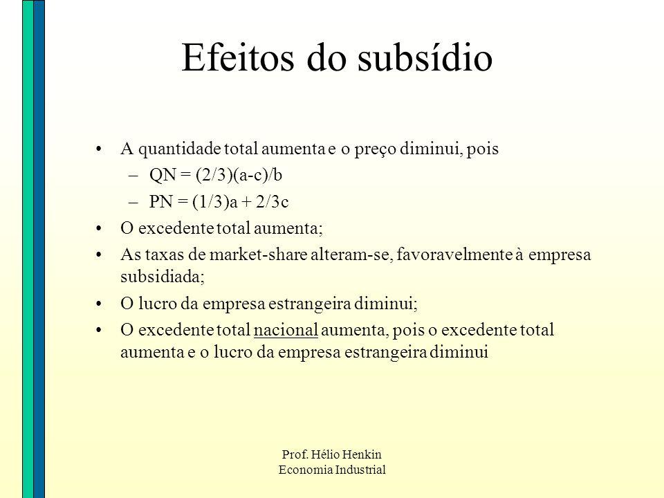 Prof. Hélio Henkin Economia Industrial Efeitos do subsídio A quantidade total aumenta e o preço diminui, pois –QN = (2/3)(a-c)/b –PN = (1/3)a + 2/3c O