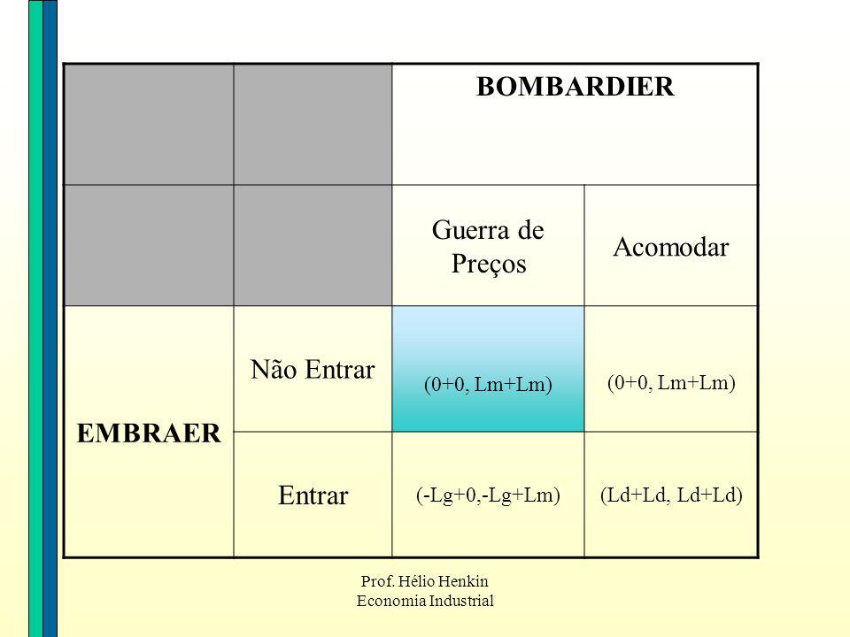 Prof. Hélio Henkin Economia Industrial BOMBARDIER Guerra de Preços Acomodar EMBRAER Não Entrar (0+0, Lm+Lm) Entrar (-Lg+0,-Lg+Lm)(Ld+Ld, Ld+Ld)